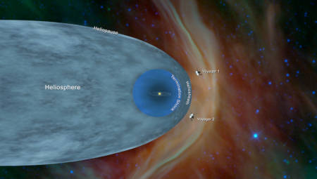 Voyager 2 goes interstellar.